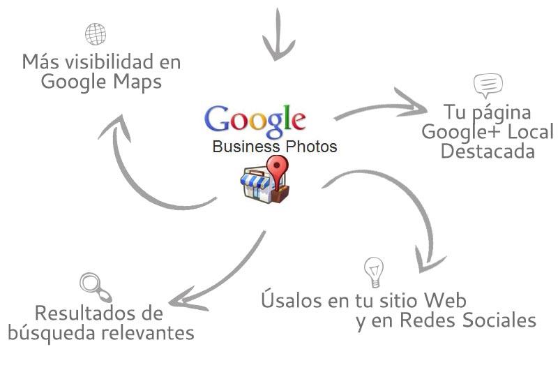 ¿Cómo funciona una búsqueda en Google?